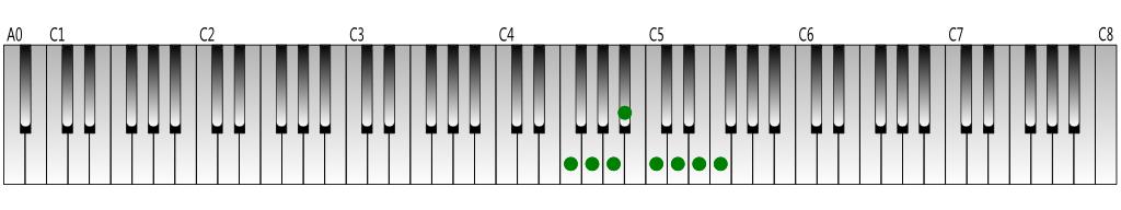 ヘ長調の音階の鍵盤図