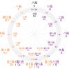 調号の付く順番と五度圏の並び順