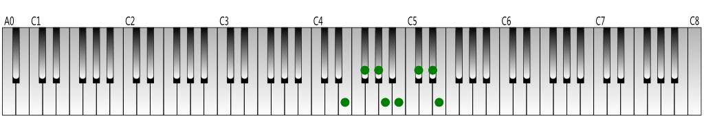 ホ長調音階(Eメジャースケール)の鍵盤図