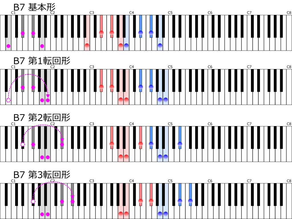 ホ長調の属七の和音B7の基本形と3つの転回形