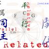 バスティン3「平行調の短音階」練習 関係調の訳語が各国バラバラらしくて困る!
