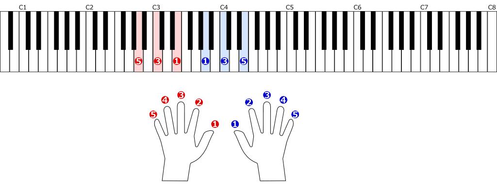 Am基本形の位置と指使い