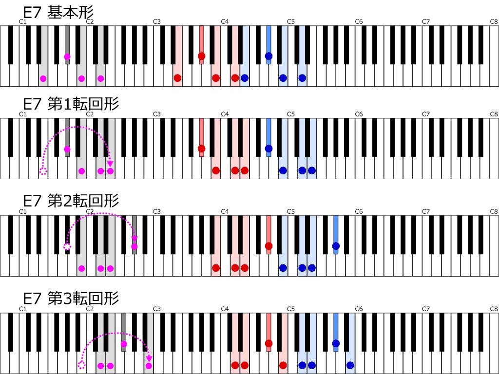 E7の基本形と第1~3転回形の鍵盤上の位置