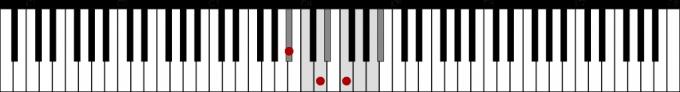 変ロ長調音階と主和音の鍵盤上の位置