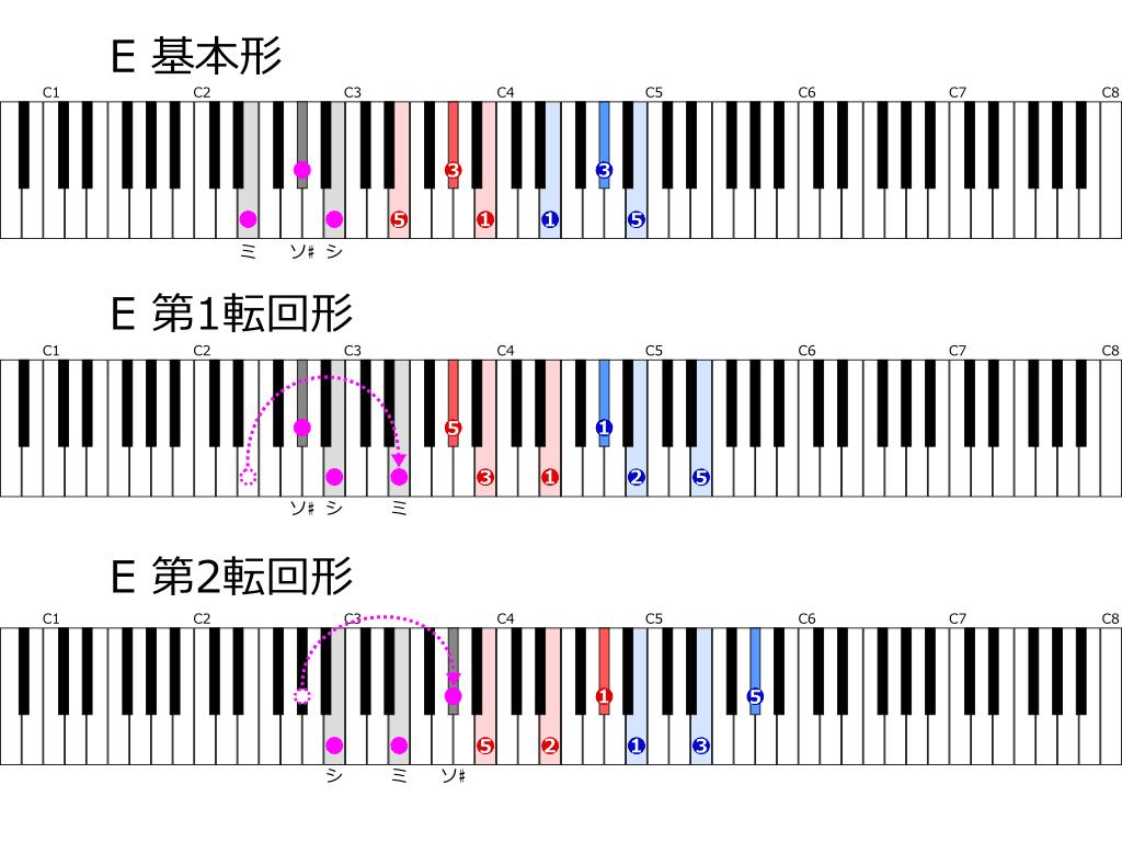 Eの基本形と転回形 位置と指使い鍵盤図