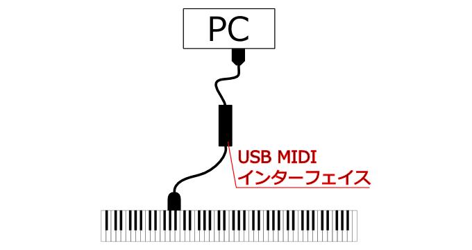 USB MIDIインターフェイス接続例
