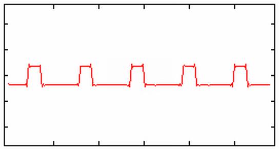 25%パルス波の波形