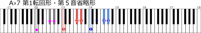 A♭第1転回形・第5音省略形の指使い