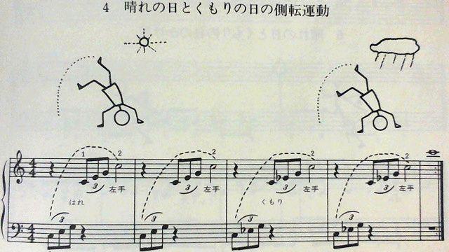 『バーナムピアノテクニック導入書』の側転運動