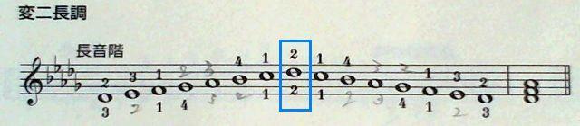 バーナム全調の変ニ長調音階の指使い