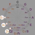 バスティン3「グループ3の調(D♭, A♭, E♭)」突入!