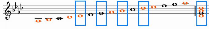 変イ長調音階と属七の和音「E♭7」