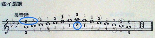 バーナム全調の変イ長調音階の指番号