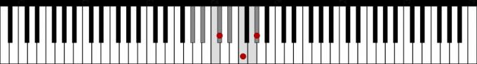 変イ長調の下属和音としてのD♭