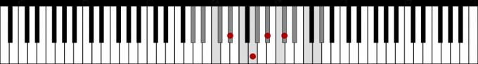 変イ長調の属七の和音「E♭7」の位置