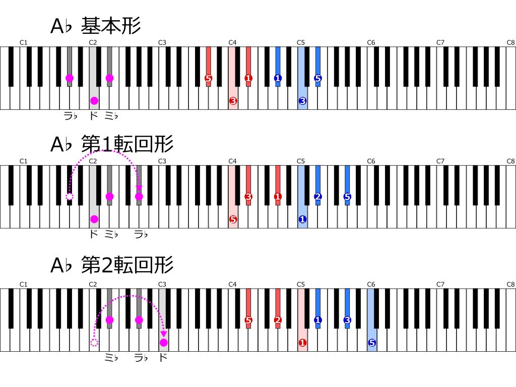 A♭の転回形一覧鍵盤図
