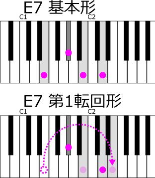 E7 基本形と第1転回形と今回の重音