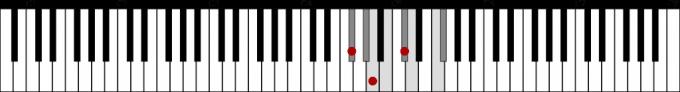 F♯ハーモニックマイナースケールとF♯m 鍵盤図