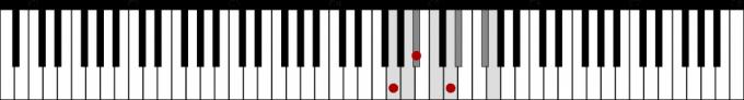 GmとGハーモニックマイナースケール鍵盤図