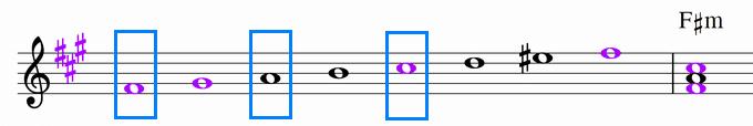 F♯ハーモニックマイナースケールと主和音・F♯m