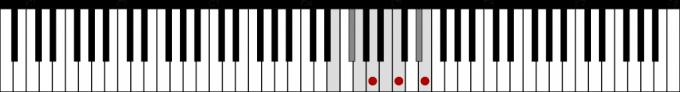 ホ短調和声的短音階とAmの鍵盤上の位置