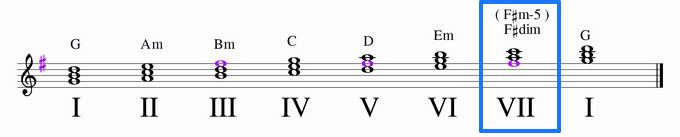 GメジャーのⅦの和音・F♯dim、F♯m-5