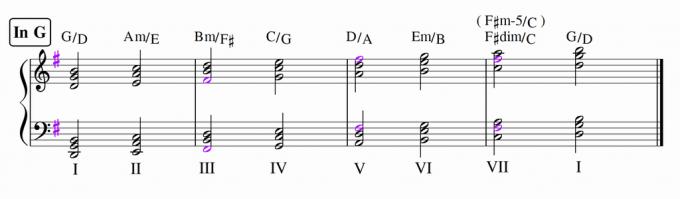 Gメジャーのダイアトニックコード・第2転回形