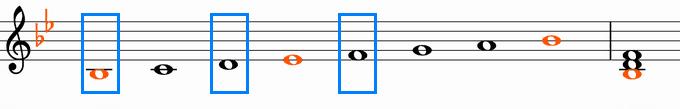B♭メジャースケールと主和音B♭