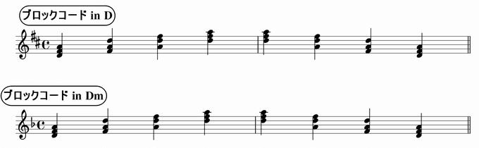 バスティンベーシックスピアノ4 転回形のおさらい 移調練習 ブロックコード in D & Dm 楽譜