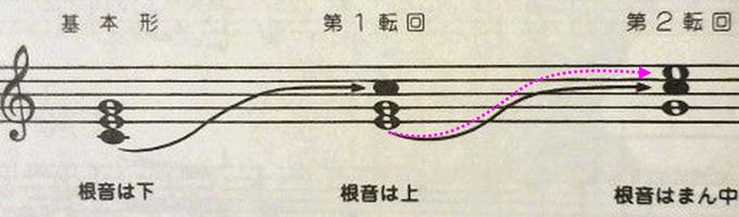 第1転回形の一番下のミを、一番上に回して第2転回形