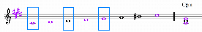 C♯ハーモニックマイナースケールと主和音C♯m 楽譜