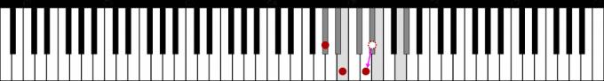 G#mの第5音を半音下げでG#m-5(G♯dim)