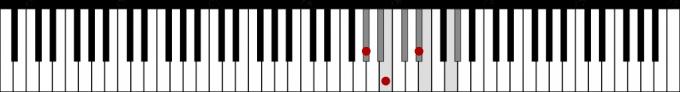G♯ハーモニックマイナースケールとG#m 鍵盤図