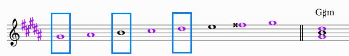 G♯ハーモニックマイナースケールと主和音G#m 楽譜