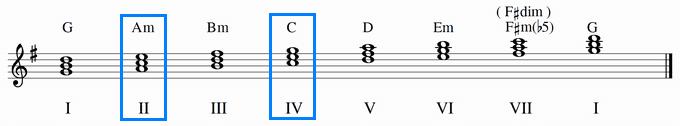 ト長調のダイアトニックコードⅣ(C)とⅡ(Am)