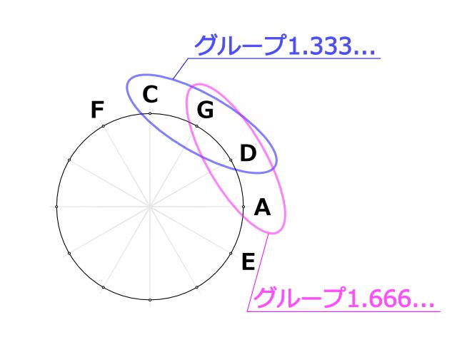 1と2の間に想定される12時~2時のグループと1時~3時のグループ