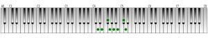 ニ長調の音階・鍵盤図