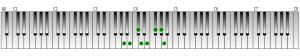 イ長調の音階・鍵盤図