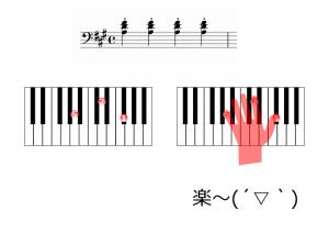 鍵盤の奥を弾いたら楽になった