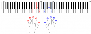 E(ミソ♯シ)の和音の基本形