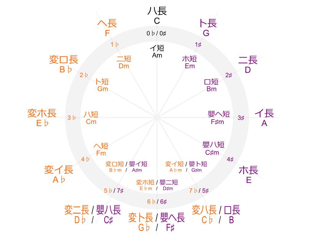 五度圏の図