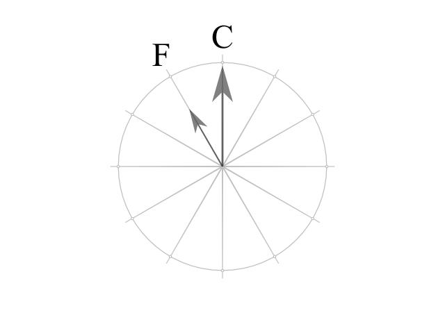 下属調の例 ハ長調とヘ長調