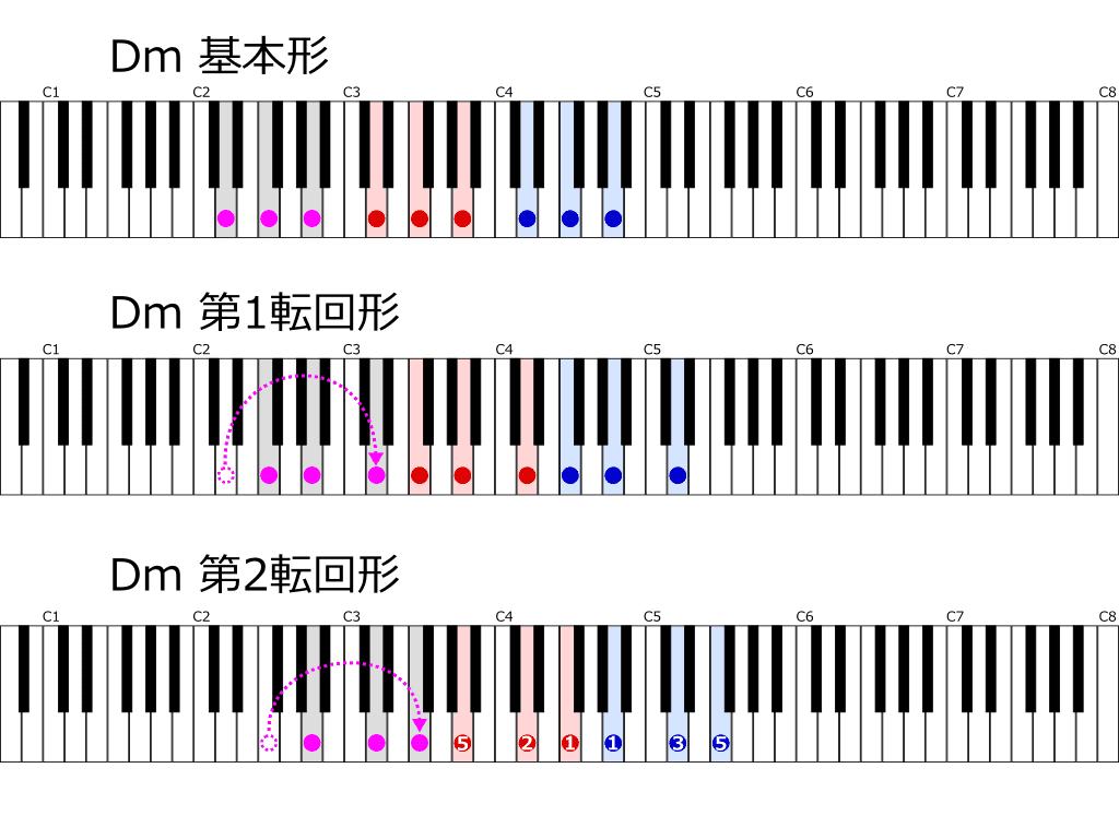 Dmの基本形と転回形