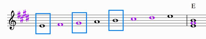 EメジャースケールとEの楽譜