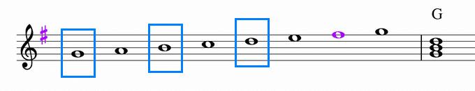 GメジャースケールとGの楽譜