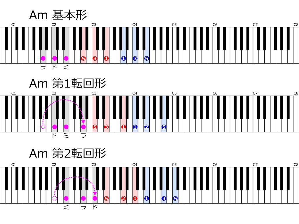 Amの基本形と転回形 位置と指使い鍵盤図