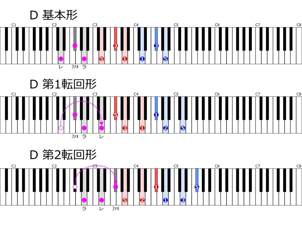 Dの基本形と転回形 位置と指使い鍵盤図