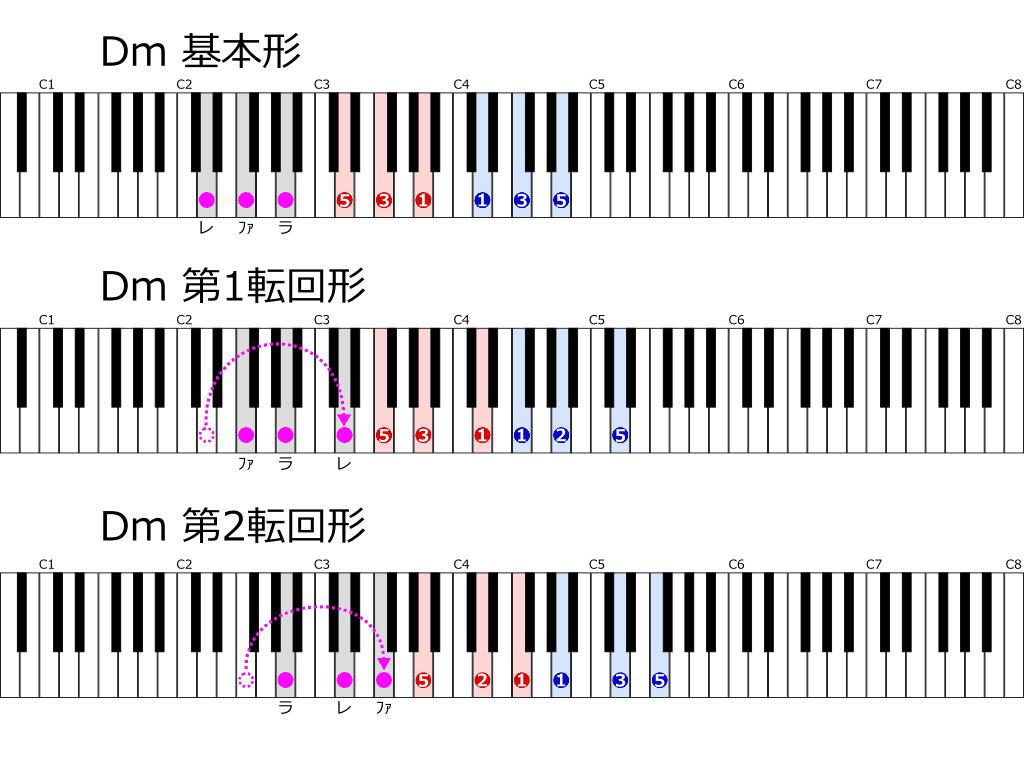 Dmの基本形と転回形 位置と指使い鍵盤図