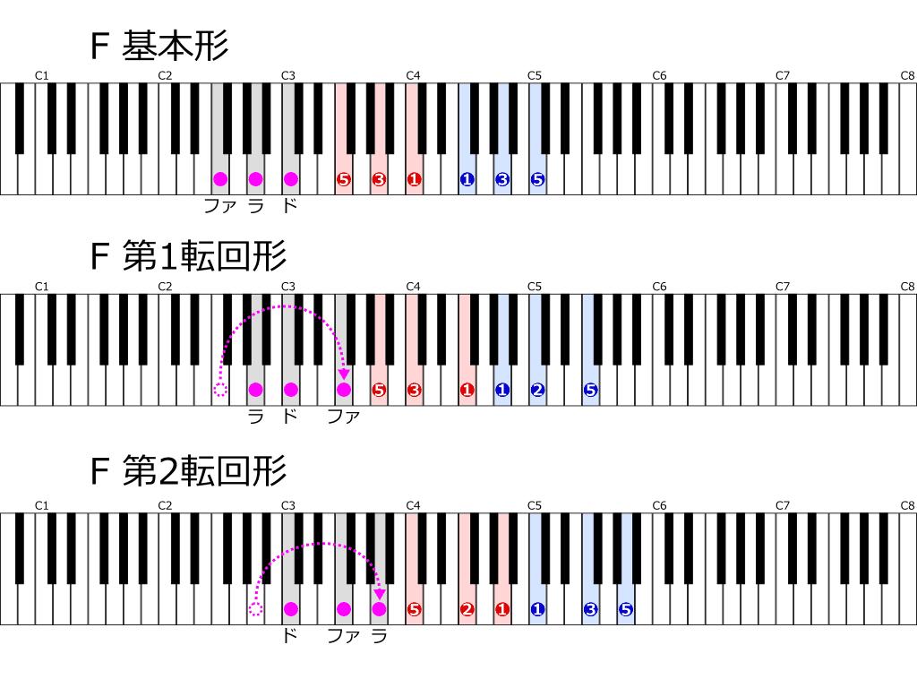 Fの基本形と転回形 位置と指使い鍵盤図