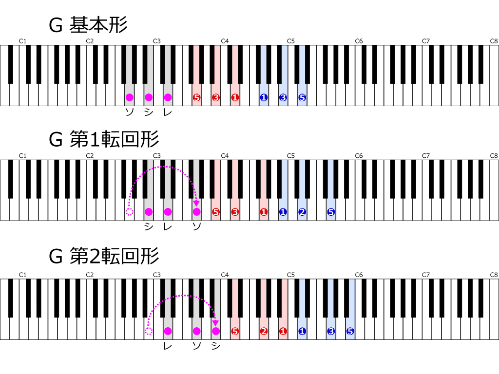 Gの基本形と転回形 位置と指使い鍵盤図